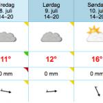 Værmelding mandag for Tour de Andørja 2016